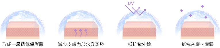 保濕噴霧推薦及使用方法說明,解析「玻尿酸4.0」的保濕秘訣